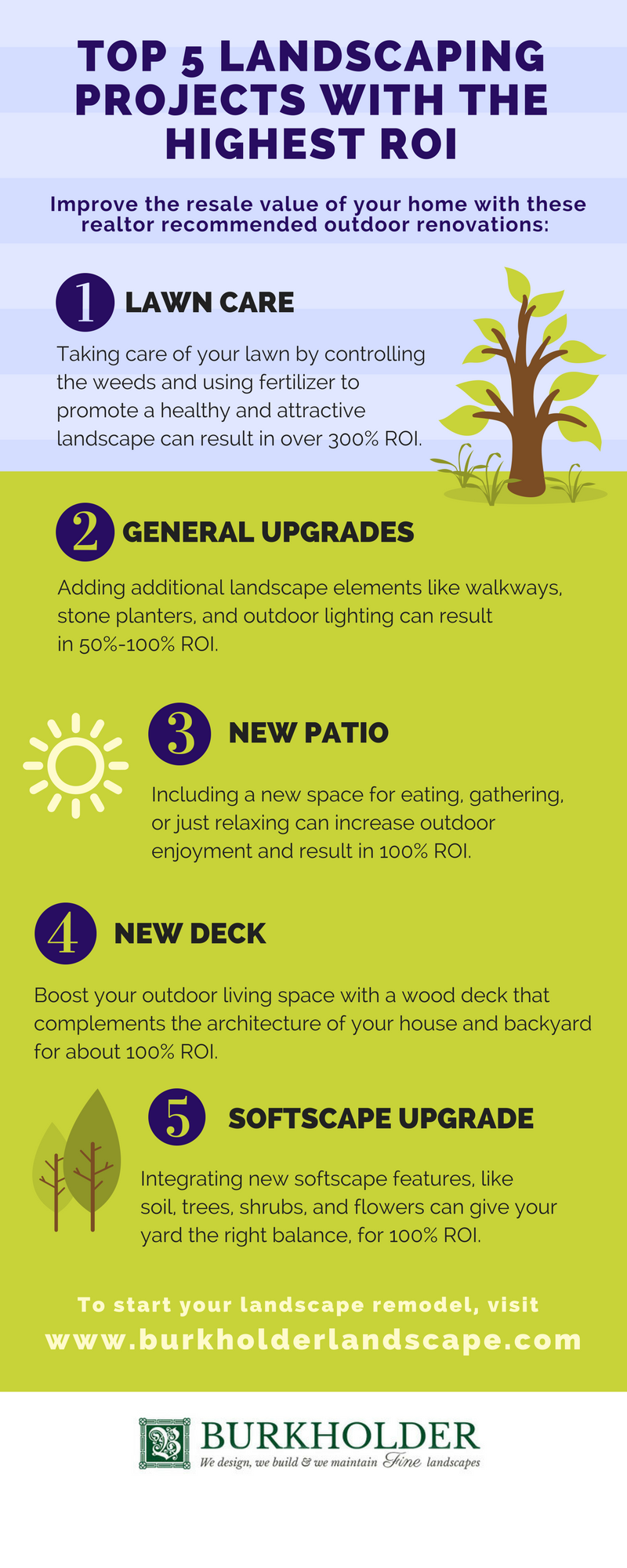 Infographic-Top-Landscaping-ROI-Projects